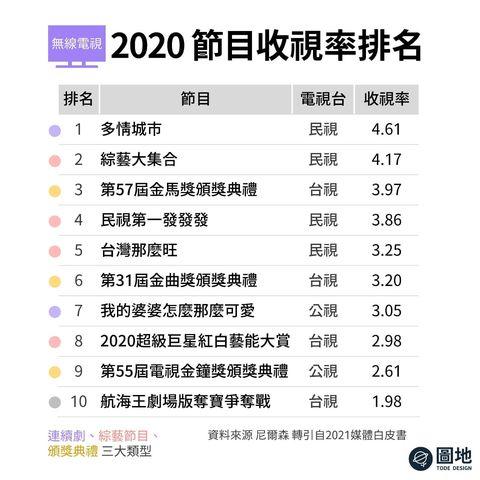 2020年最⾼收視節⽬ ⺠視連續劇《多情城市》榮登收視第⼀名。坦⽩講它劇情演什麼,我們不看也可以⼤概猜到。但它依然是台灣去年最熱⾨的電視劇。 選舉開票是另...
